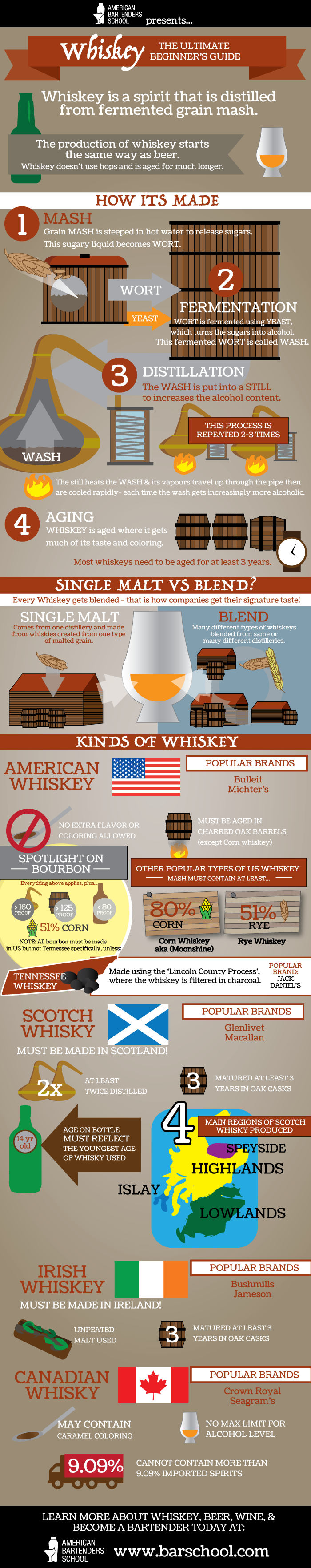 whiskey-guide